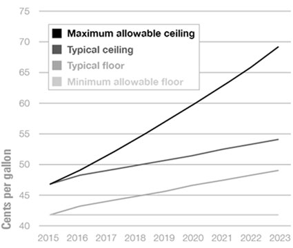 Graphic 3: Projected Allowable and Average Wholesale Fuel Tax Rates, 2015-2023 - click to enlarge