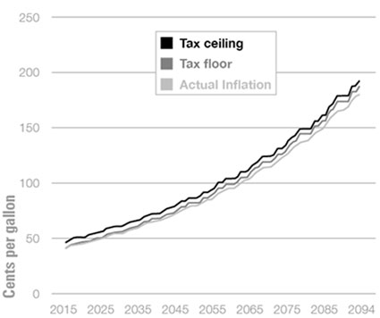 Graphic 5: Projected Wholesale Fuel Tax Rates Based on Recurring 2005-2014 Inflation Rates, 2015-2094 - click to enlarge