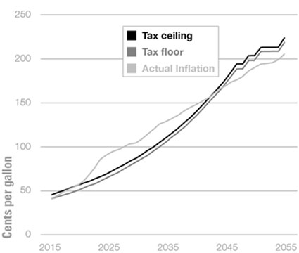 Graphic 6: Projected Wholesale Fuel Tax Rates Based on 1973-2012 Inflation Rates, 2015-2055 - click to enlarge