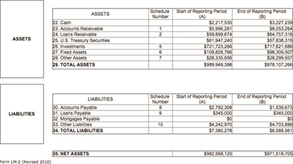 Graphic 2: Statement A, Assets and Liabilities, from UAW LM-2, 2014 - click to enlarge