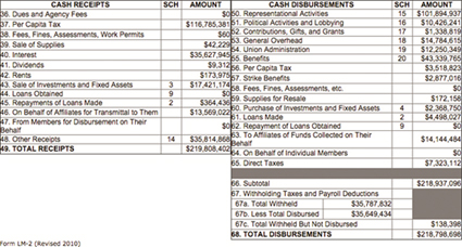 Graphic 3: Statement B, Receipts and Disbursements, from UAW LM-2, 2014 - click to enlarge