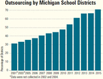 Graph: Outsourcing by Michigan School Districts