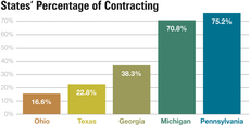 Graph: States' Percentage of Contracting