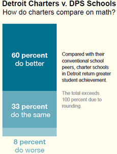 Graphic: Detroit Charters v. DPS Schools
