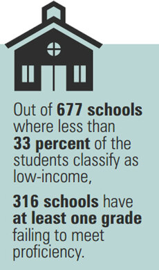 School statistics graphic