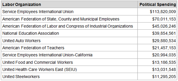 Graphic 8: Top Ten Labor Organizations in Political Spending, 2012 - click to enlarge