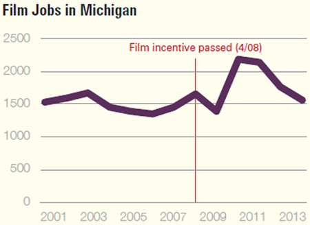 "Images from ""Film Tax Credits Don't Grow the Economy