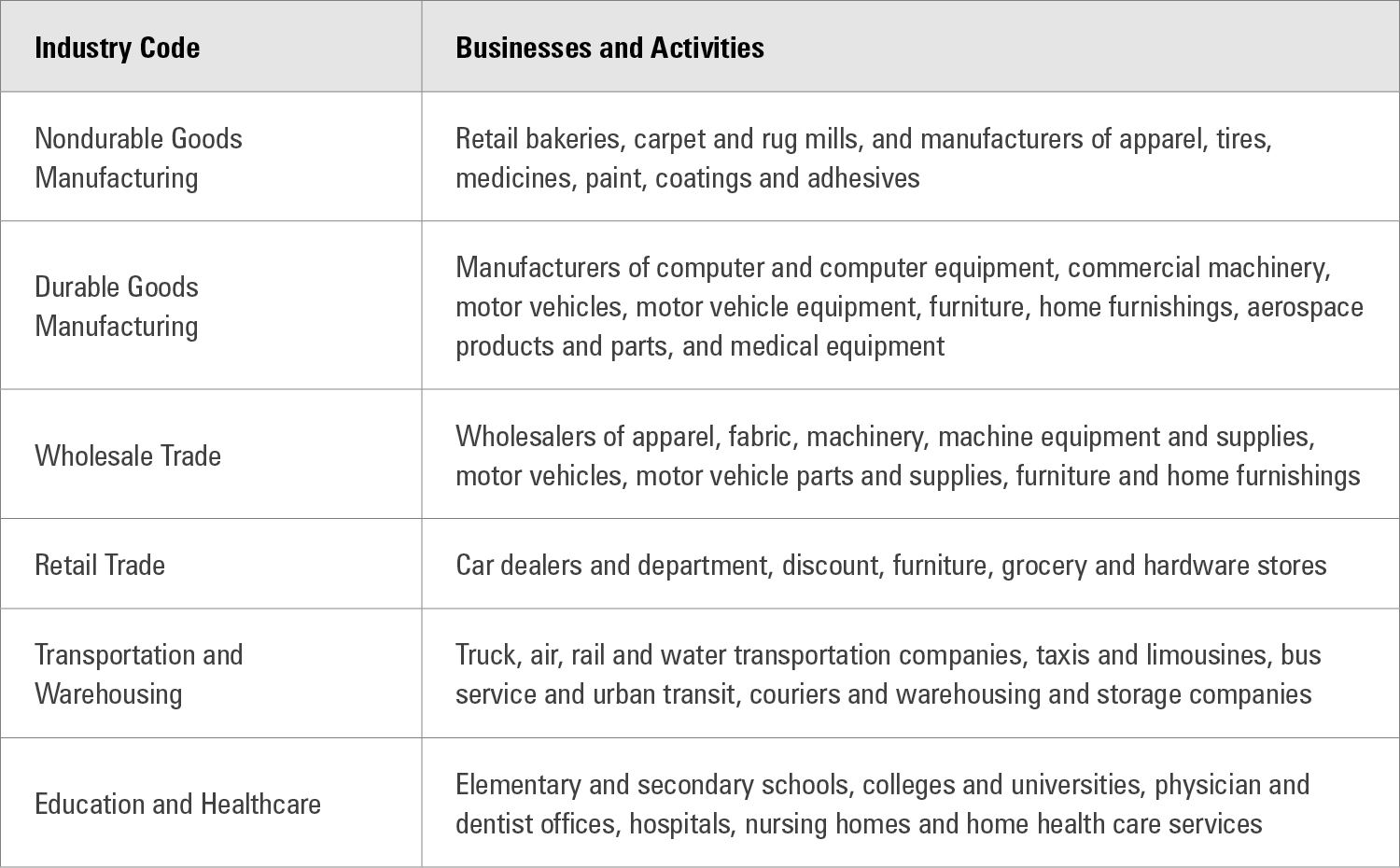 Graphic 1: Selected Businesses and Activities in Census Bureau Industry Codes - click to enlarge