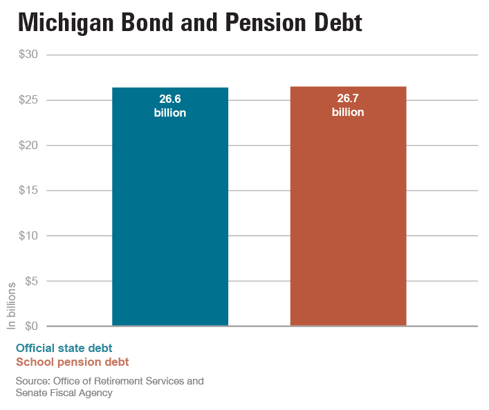 "Images from ""State Government Up to Its Eyeballs in Pension Debt"""