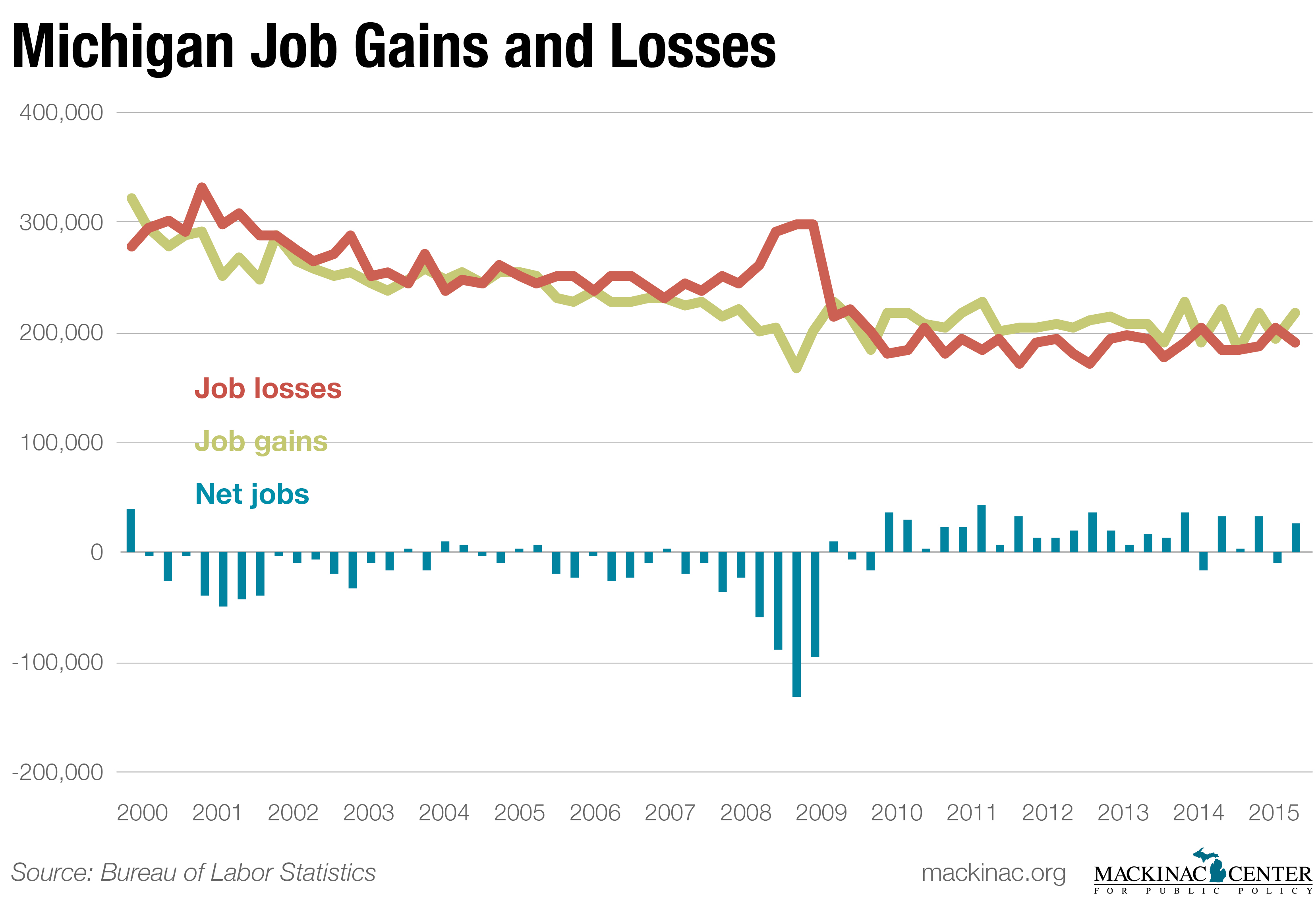 Graphic 2: Job Gains and Job Losses in Michigan, 2000-2015 - click to enlarge