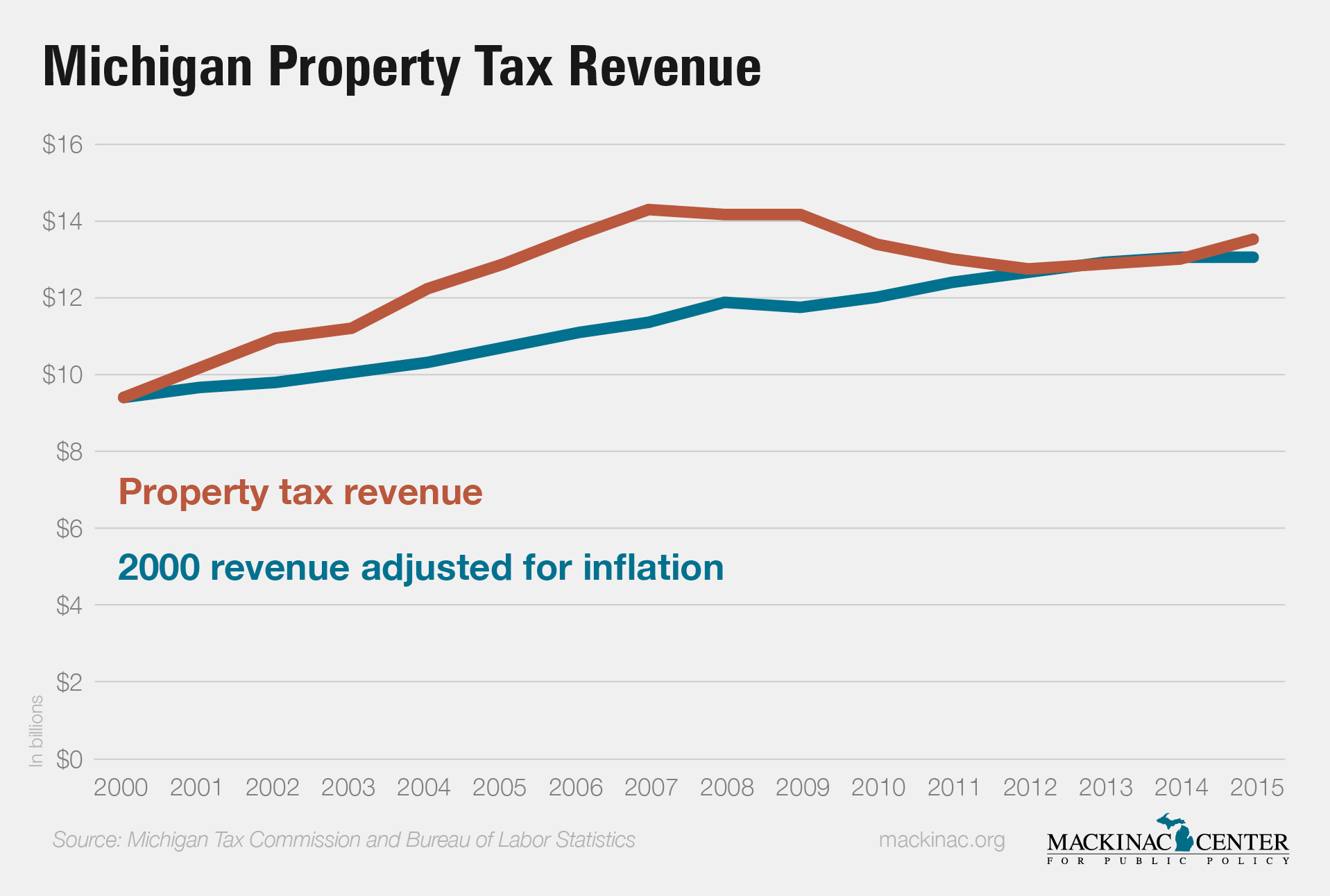 Michigan Property Tax Revenue