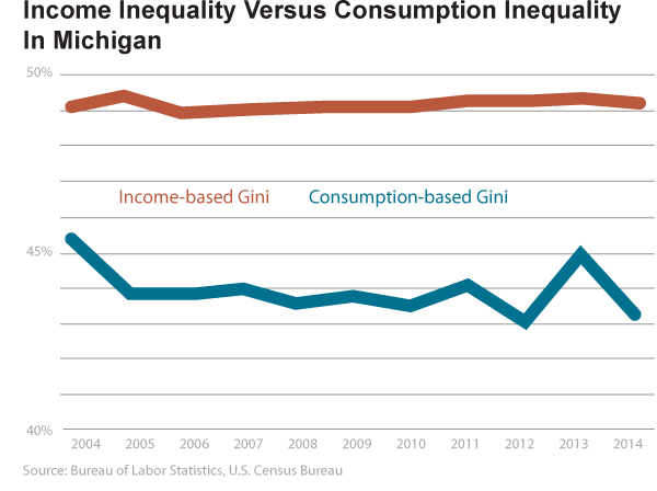 "Images from ""Inequality in Michigan: Not As Bad As You Think