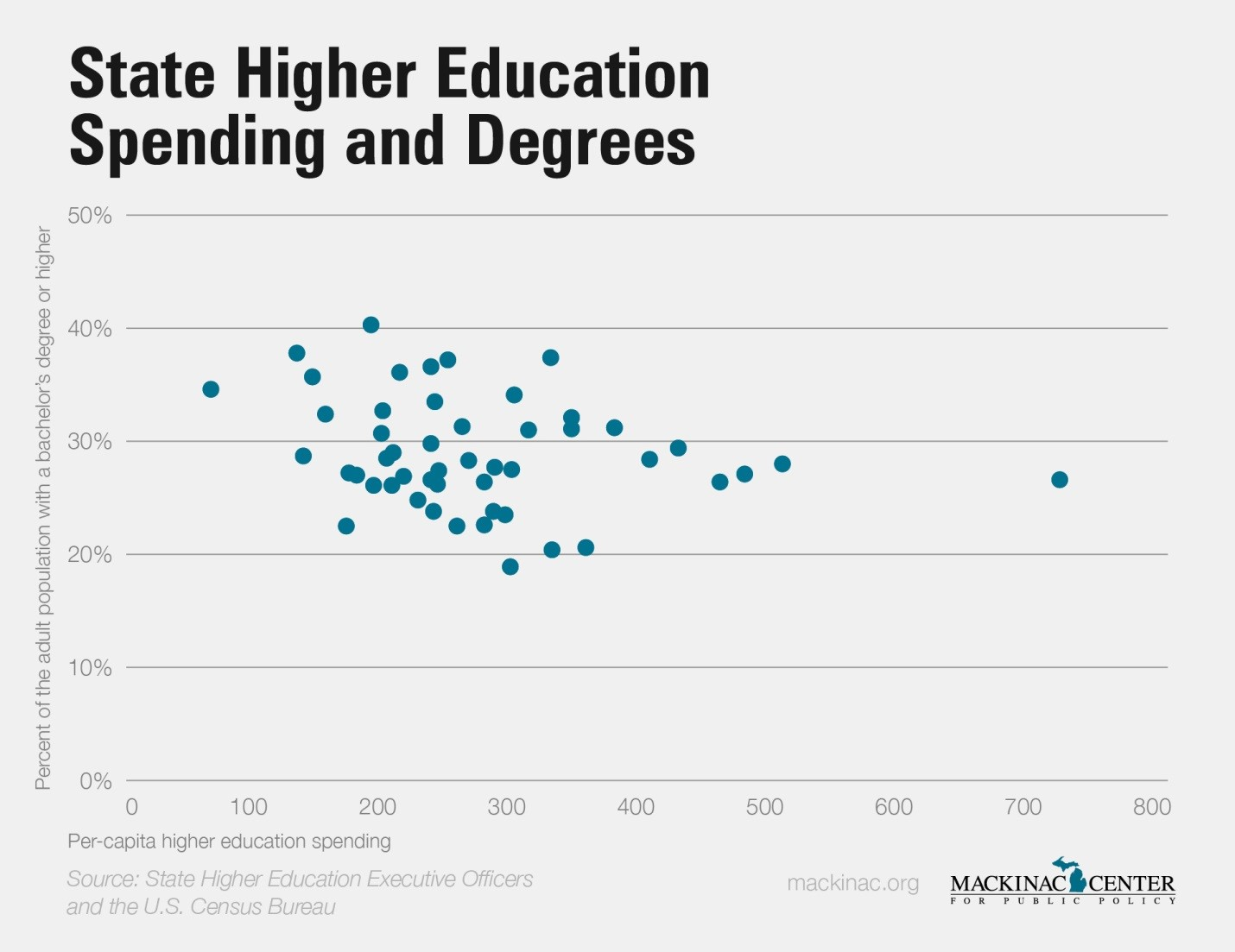 State Higher Education Spending and Degrees