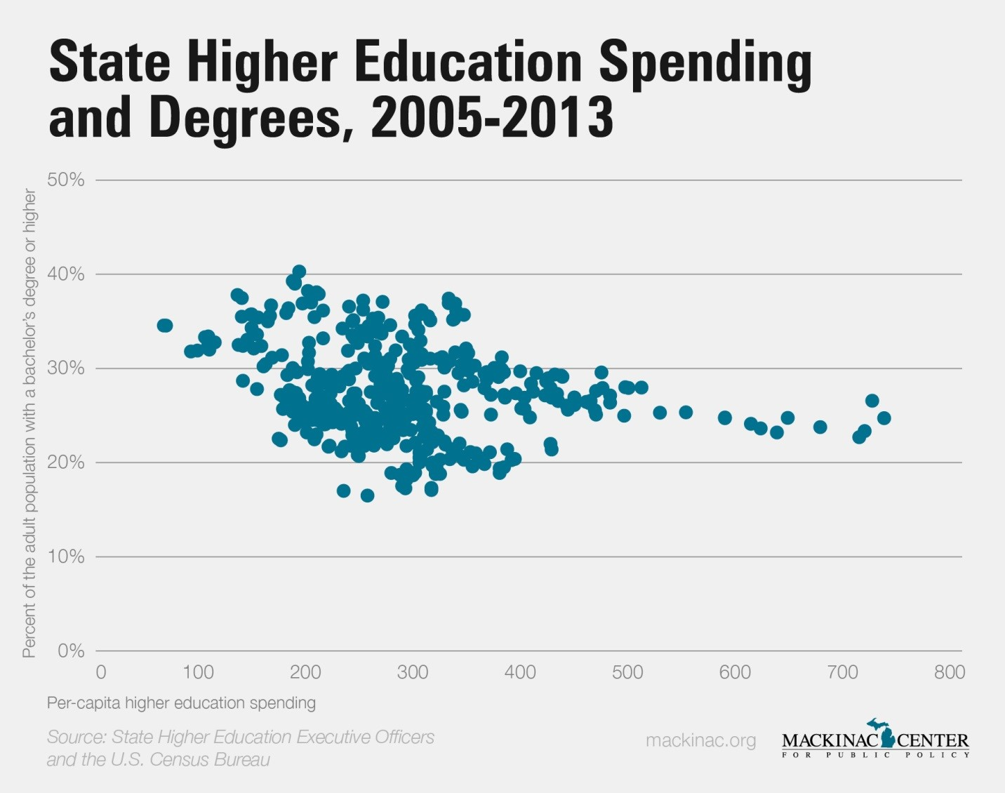 State Higher Education Spending and Degrees, 2005-2013