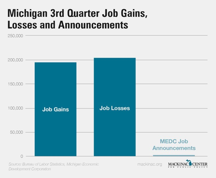 Michigan Job Churn