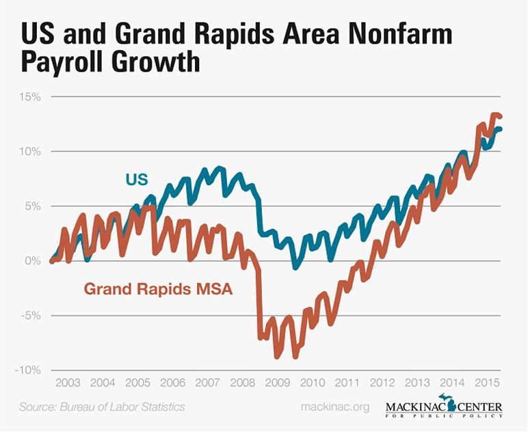 Grand Rapids Nonfarm and Payroll Growth