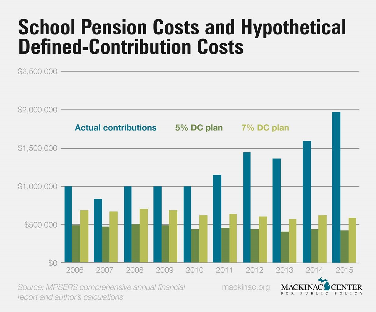 pension costs