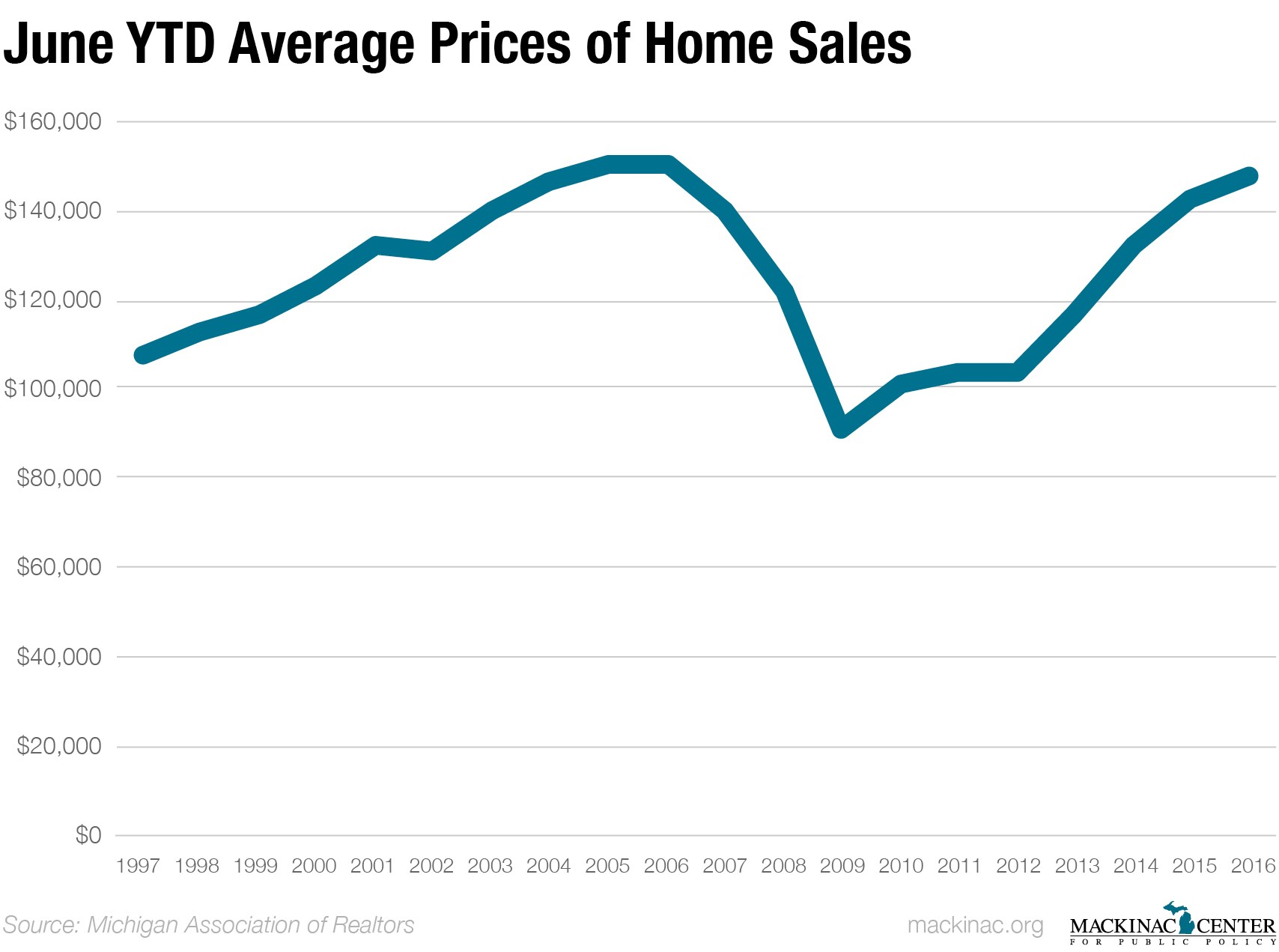 The Price Of Average Home In Michigan First Six Months 2016 Was 147 323 This Is Highest Since 2006 And Roaching Record Levels