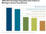 Graph: 2004-2014 Average Inequality (Gini Index) In Michigan Versus Scandinavia