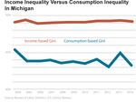 Graph: Income Inequality Versus Consumption Inequality In Michigan