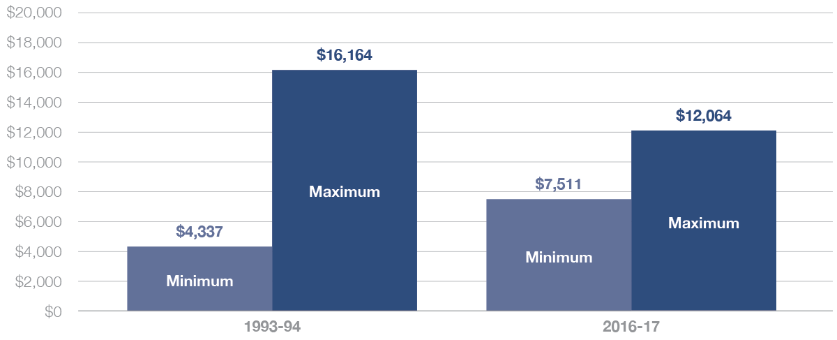 Graphic 1: Michigan's Shrinking Foundation Allowance Gap (in 2016 dollars) - click to enlarge