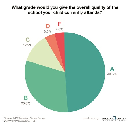 Graphic 1: What Grade Would You Give the Overall Quality of the School Your Child Currently Attends?  - click to enlarge