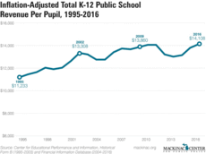 Inflation-Adjusted Total K-12 Public School Revenue Per Pupil 1995-2016
