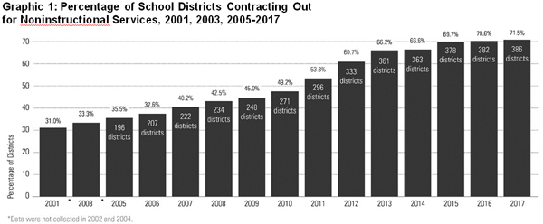Graphic 1: Percentage of School Districts Contracting Out for Noninstructional Services, 2001, 2003, 2005-2017 - click to enlarge