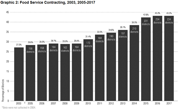 Graphic 2: Food Service Contracting, 2003, 2005-2017 - click to enlarge