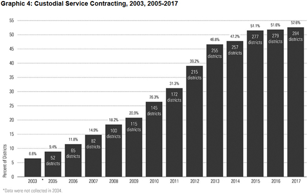 Graphic 4: Custodial Service Contracting, 2003, 2005-2017 - click to enlarge
