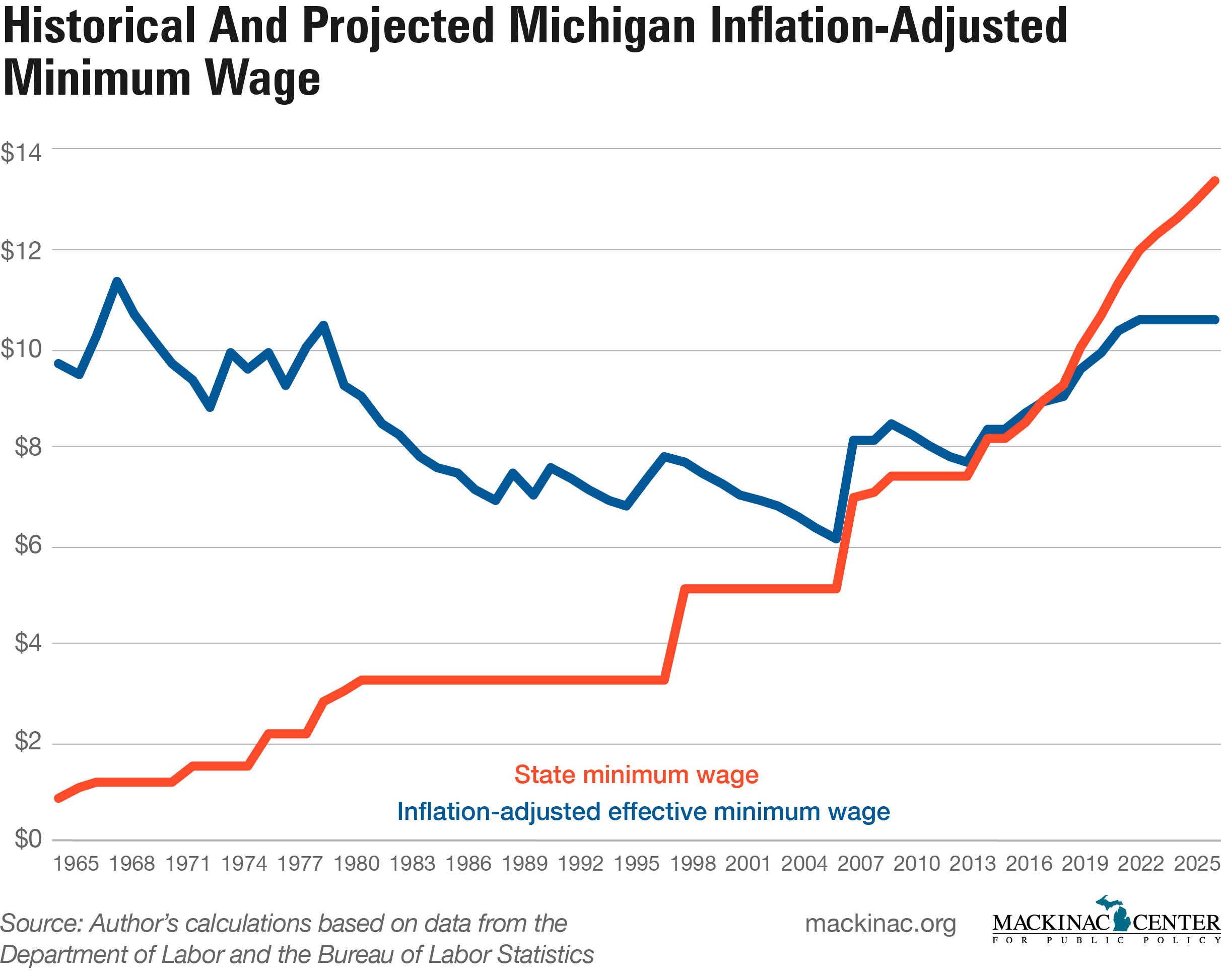 A Look at What Happens After Minimum Wage Hikes in Michigan – Mackinac  Center