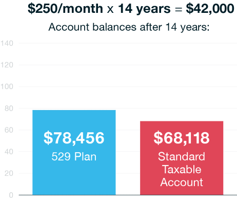 The Tax Deferred Growth In The 529 Plans Earnings Means 10000 More Of Their Own Funds Are Available