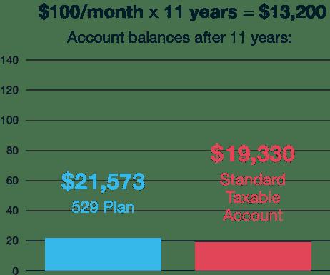 529 Plans in Michigan – Mackinac Center
