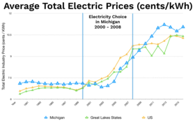 Average Electric Prices in kilo-watt hours