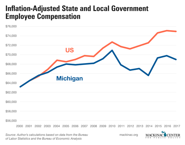 Inflation-Adjusted State and Local Government Employee Compensation