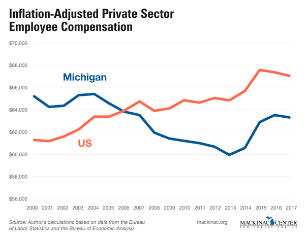 Inflation-Adjusted Private Sector Employee Compensation