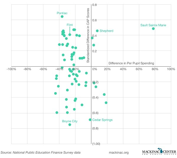 Graphic 7: Michigan Charter School Spending and Performance Compared to Nearby TPS - click to enlarge
