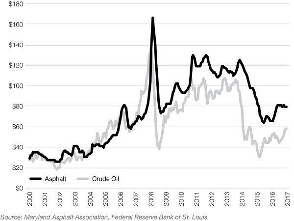 Graphic 21: Price of Crude Oil vs. Price of Ton of Liquid Asphalt - click to enlarge