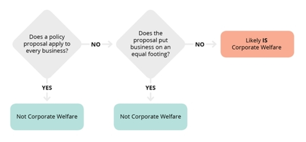 Graphic 1: Determining if a Measure is Corporate Welfare - click to enlarge
