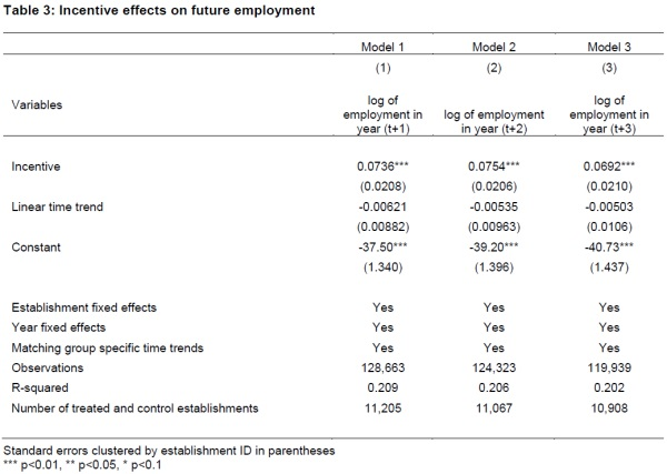 Table 3: Incentive effects on future employment - click to enlarge