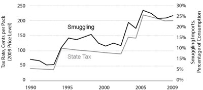 Graphic 3: Michigan Cigarette Tax Rates and Estimated 
