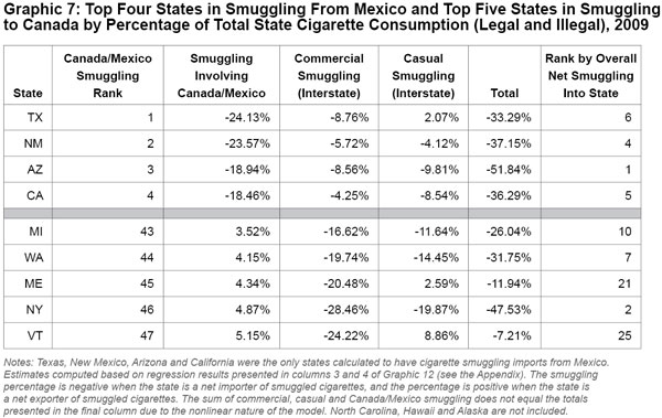 Graphic 7: Top Four States in Smuggling From Mexico and Top Five States in Smuggling to Canada by Percentage of Total State Cigarette Consumption (Legal and Illegal), 2009 - click to enlarge